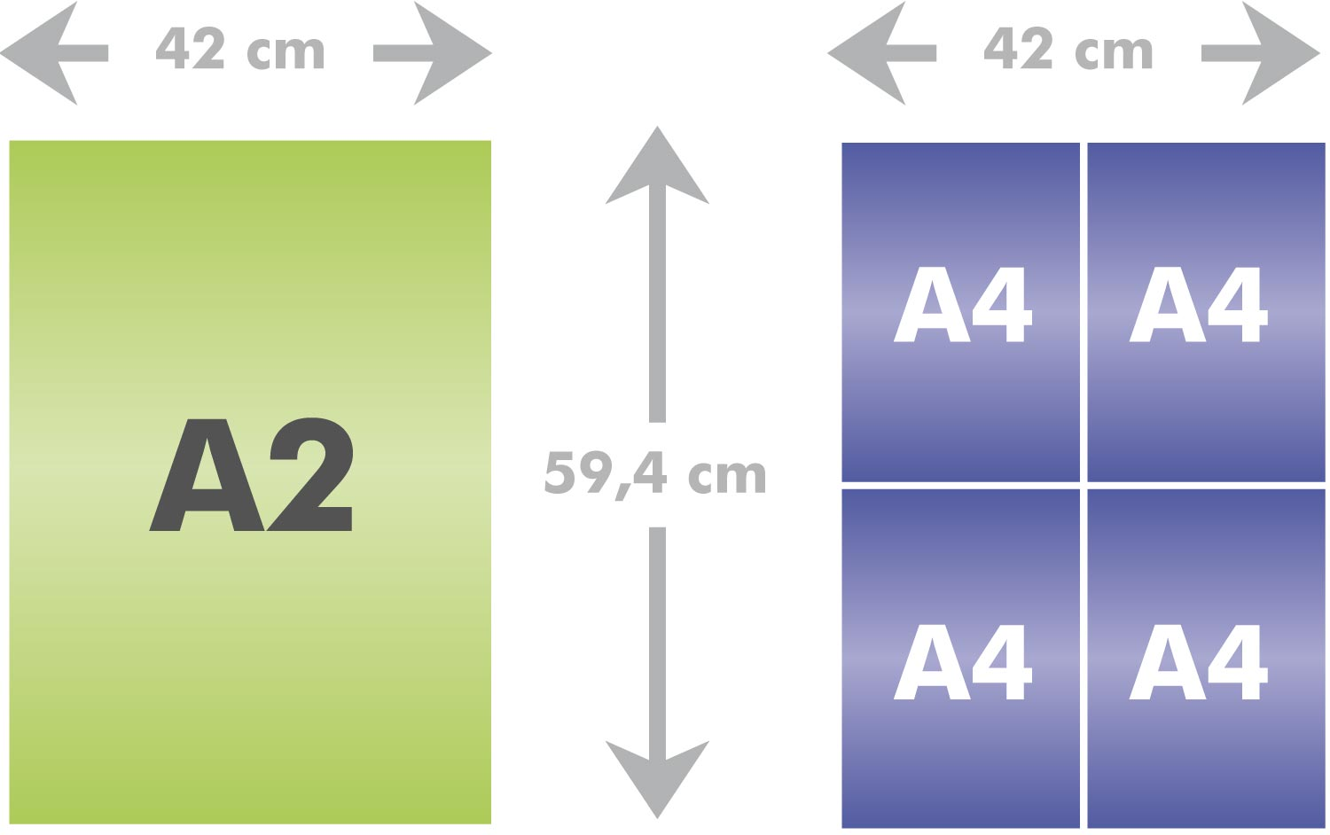 Différence entre inox aet a4